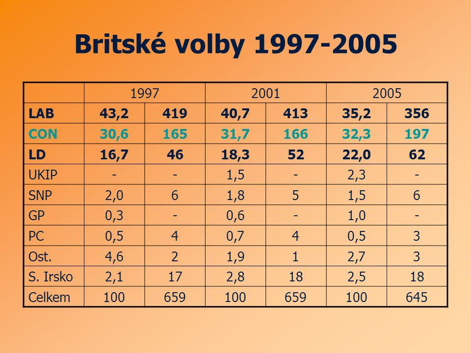 Britské volby 1997-2005 199720012005 LAB43,241940,741335,2356 CON30,616531,716632,3197 LD16,74618,35222,062 UKIP--1,5-2,3- SNP2,061,851,56 GP0,3-0,6-1,0- PC0,540,740,53 Ost.4,621,912,73 S.