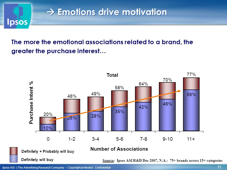 11 Ipsos ASI -| The Advertising Research Company -- Copyright protected. Confidential  Emotions drive motivation The more the emotional associations