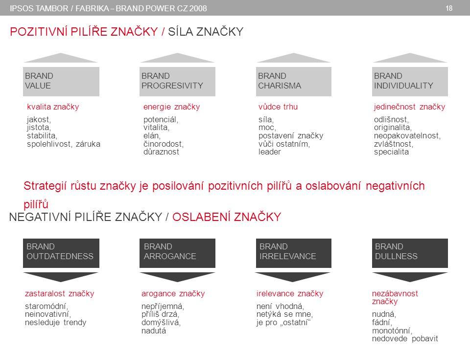 """IPSOS TAMBOR / FABRIKA – BRAND POWER CZ 2008 18 Strategií růstu značky je posilování pozitivních pilířů a oslabování negativních pilířů BRAND VALUE BRAND INDIVIDUALITY BRAND PROGRESIVITY BRAND CHARISMA kvalita značky jakost, jistota, stabilita, spolehlivost, záruka energie značky potenciál, vitalita, elán, činorodost, důraznost vůdce trhu síla, moc, postavení značky vůči ostatním, leader jedinečnost značky odlišnost, originalita, neopakovatelnost, zvláštnost, specialita BRAND OUTDATEDNESS zastaralost značky staromódní, neinovativní, nesleduje trendy BRAND ARROGANCE arogance značky nepříjemná, příliš drzá, domýšlivá, nadutá BRAND IRRELEVANCE irelevance značky není vhodná, netýká se mne, je pro """"ostatní BRAND DULLNESS nezábavnost značky nudná, fádní, monotónní, nedovede pobavit POZITIVNÍ PILÍŘE ZNAČKY / SÍLA ZNAČKY NEGATIVNÍ PILÍŘE ZNAČKY / OSLABENÍ ZNAČKY"""