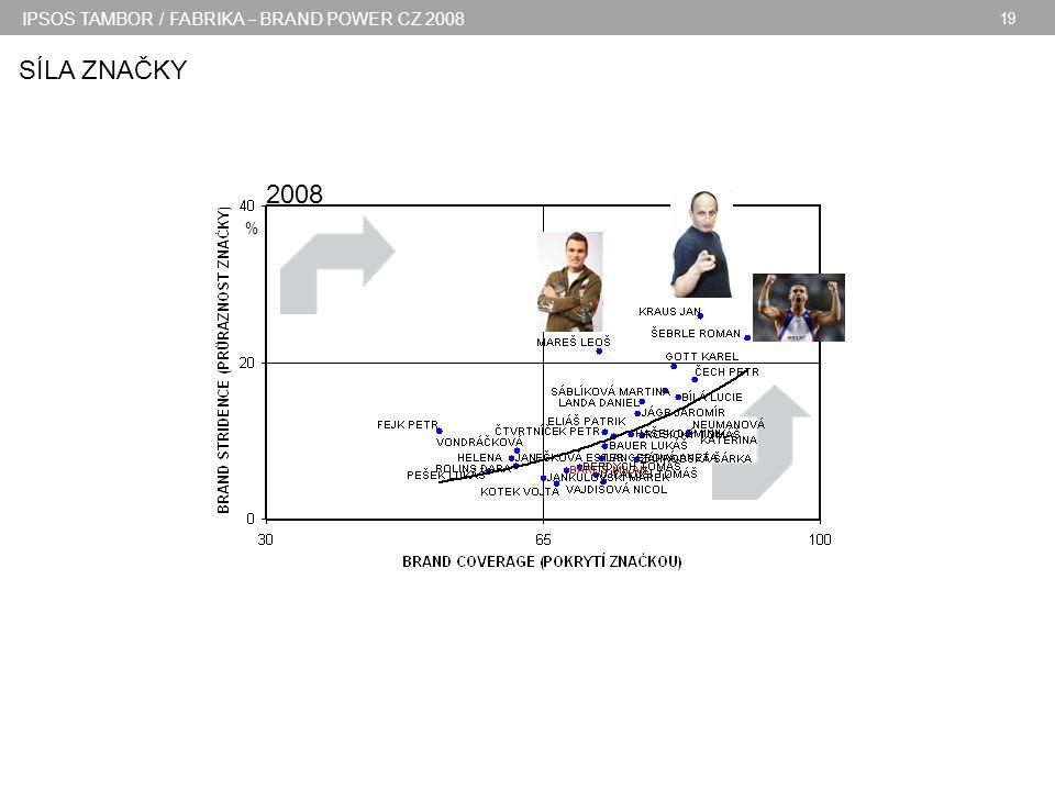 IPSOS TAMBOR / FABRIKA – BRAND POWER CZ 2008 19 2008 % SÍLA ZNAČKY