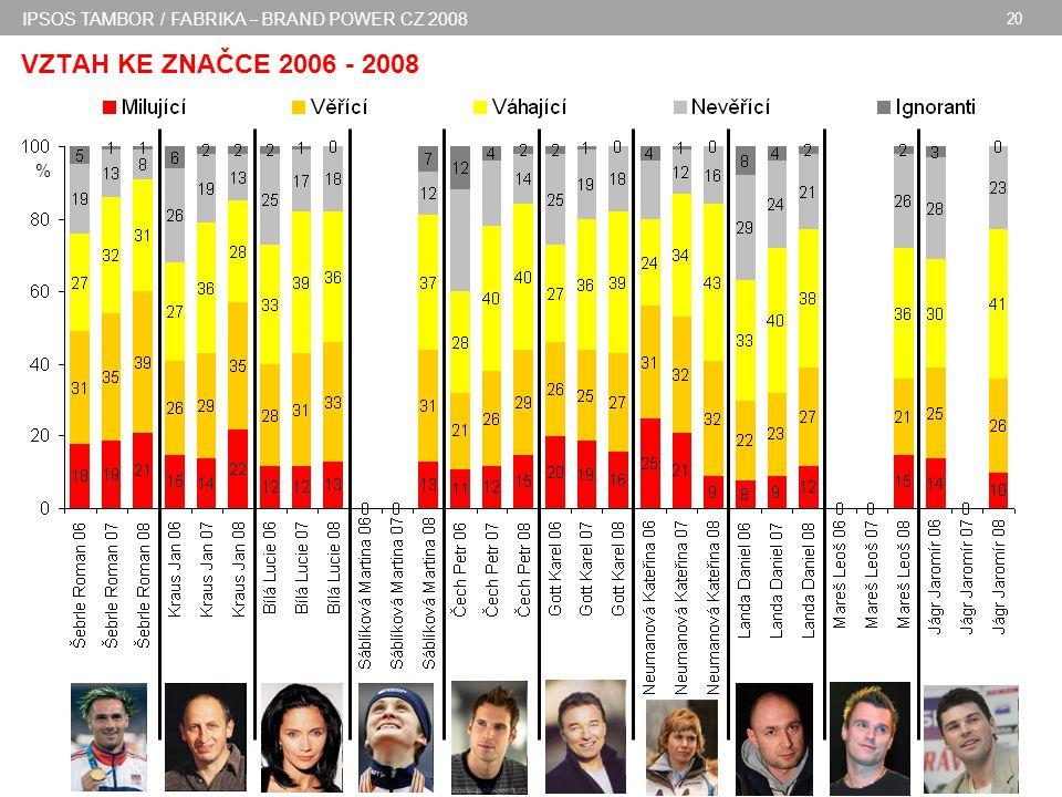 IPSOS TAMBOR / FABRIKA – BRAND POWER CZ 2008 20 VZTAH KE ZNAČCE 2006 - 2008 %