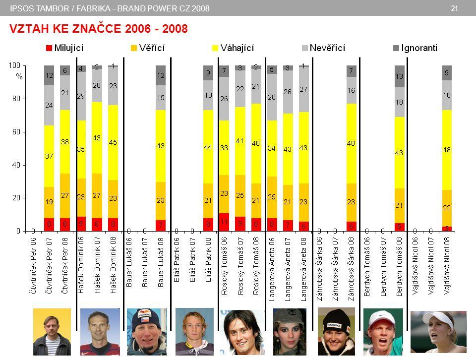 IPSOS TAMBOR / FABRIKA – BRAND POWER CZ 2008 21 VZTAH KE ZNAČCE 2006 - 2008 %