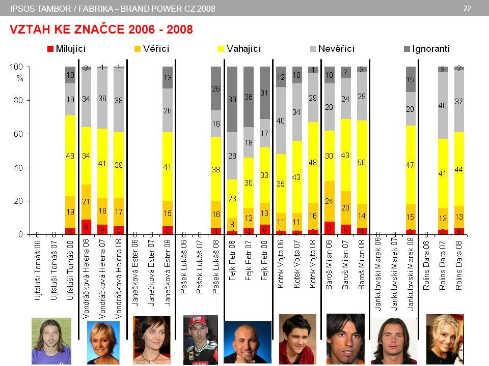 IPSOS TAMBOR / FABRIKA – BRAND POWER CZ 2008 22 VZTAH KE ZNAČCE 2006 - 2008 %