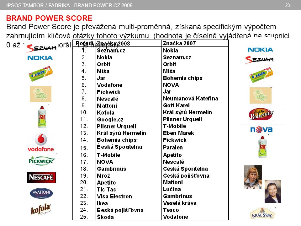 IPSOS TAMBOR / FABRIKA – BRAND POWER CZ 2008 23 BRAND POWER SCORE Brand Power Score je převážená multi-proměnná, získaná specifickým výpočtem zahrnujícím klíčové otázky tohoto výzkumu.