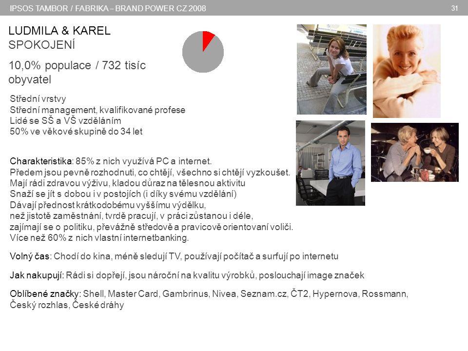 IPSOS TAMBOR / FABRIKA – BRAND POWER CZ 2008 31 LUDMILA & KAREL SPOKOJENÍ 10,0% populace / 732 tisíc obyvatel 717 tisíc obyvatel Střední vrstvy Střední management, kvalifikované profese Lidé se SŠ a VŠ vzděláním 50% ve věkové skupině do 34 let Charakteristika: 85% z nich využívá PC a internet.