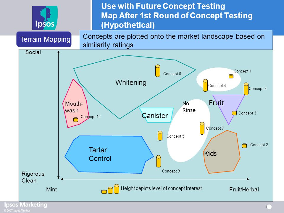 © 2007 Ipsos Tambor 4 Use with Future Concept Testing Map After 1st Round of Concept Testing (Hypothetical) Concepts are plotted onto the market lands