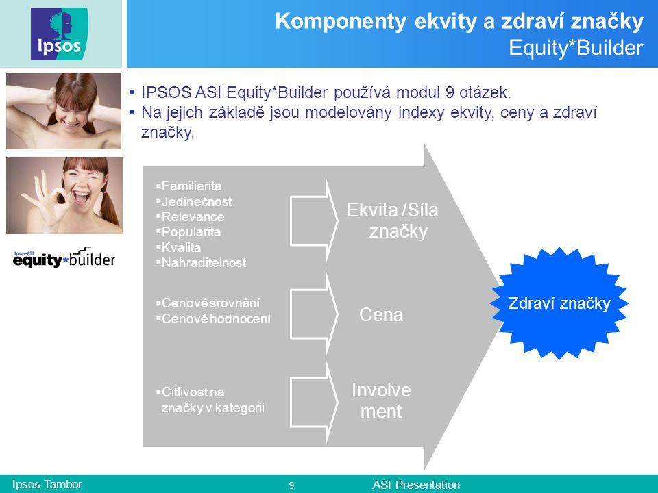 Ipsos Tambor ASI Presentation 9 Komponenty ekvity a zdraví značky Equity*Builder  IPSOS ASI Equity*Builder používá modul 9 otázek.
