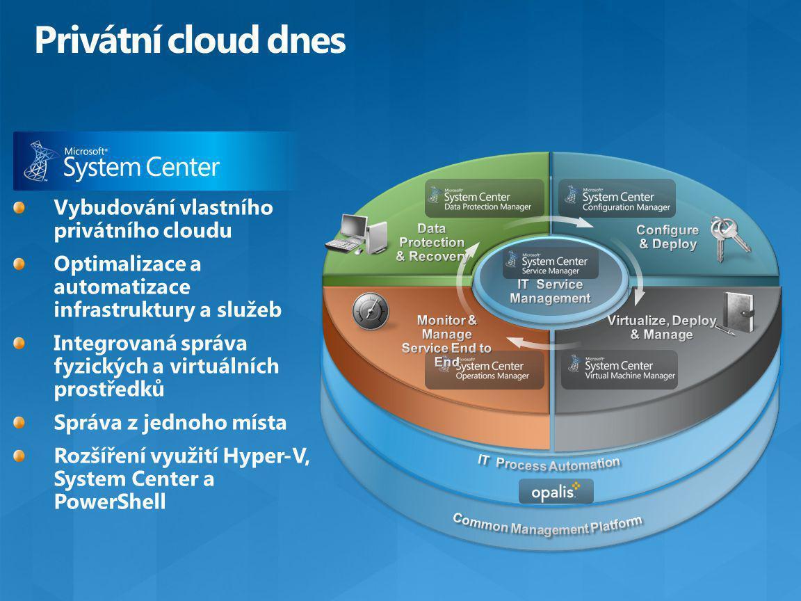 Vybudování vlastního privátního cloudu Optimalizace a automatizace infrastruktury a služeb Integrovaná správa fyzických a virtuálních prostředků Správa z jednoho místa Rozšíření využití Hyper-V, System Center a PowerShell