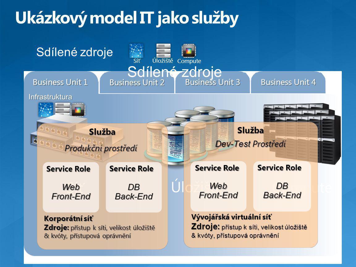 Business Unit 1 Business Unit 2 Business Unit 3 Business Unit 4 Sdílené zdroje Síť Úložiště Compute Sdílené zdroje Úložiště Compute Síť Služba Produkční prostředí Korporátní síť Zdroje: přístup k síti, velikost úložiště & kvóty, přístupová oprávnění WebFront-End Service Role DBBack-End Služba WebFront-End DBBack-End Dev-Test Prostředí Vývojářská virtuální síť Zdroje: přístup k síti, velikost úložiště & kvóty, přístupová oprávnění