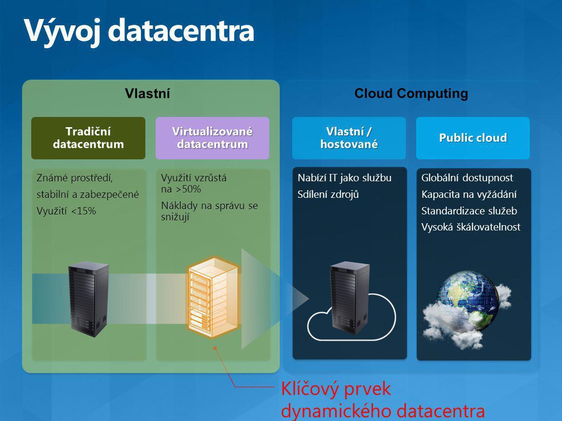 Klíčový prvek dynamického datacentra Cloud Computing Nabízí IT jako službu Sdílení zdrojů Vlastní Známé prostředí, stabilní a zabezpečené Využití <15% Využití vzrůstá na >50% Náklady na správu se snižují Globální dostupnost Kapacita na vyžádání Standardizace služeb Vysoká škálovatelnost