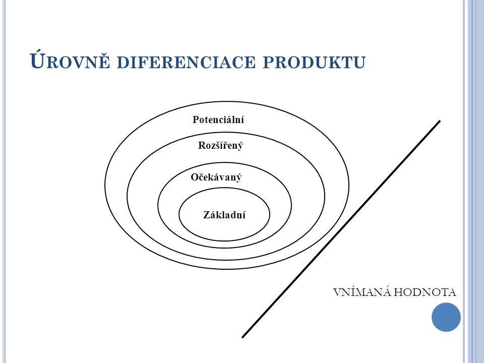 Ú ROVNĚ DIFERENCIACE PRODUKTU Základní Očekávaný Rozšířený Potenciální VNÍMANÁ HODNOTA