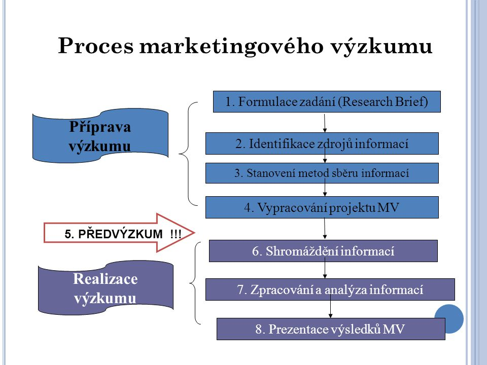 Proces marketingového výzkumu 1. Formulace zadání (Research Brief) 2.