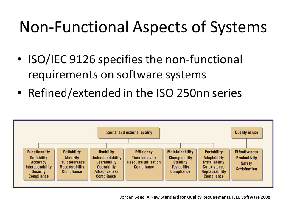 Non-Functional Aspects of Systems ISO/IEC 9126 specifies the non-functional requirements on software systems Refined/extended in the ISO 250nn series Jørgen Bøeg, A New Standard for Quality Requirements, IEEE Software 2008