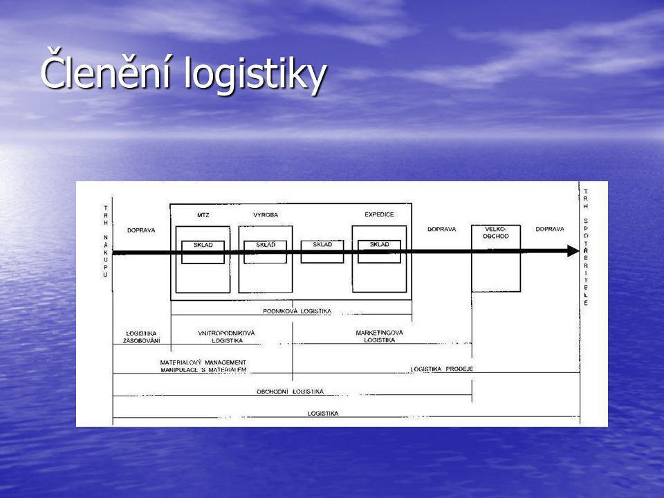 Členění logistiky