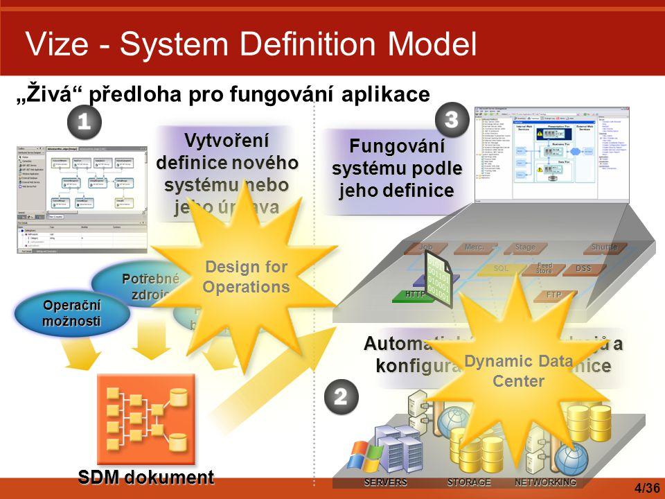 Merc.StageShuttleJob Cache HTTP SQL Feed Store Feed Store DSS FTP Vize - System Definition Model Potřebné zdroje Politiky pro běh aplikace Operační mo