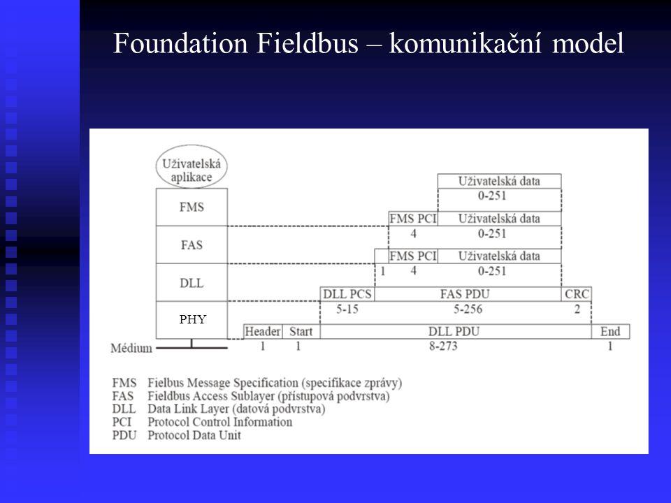 Foundation Fieldbus – komunikační model PHY