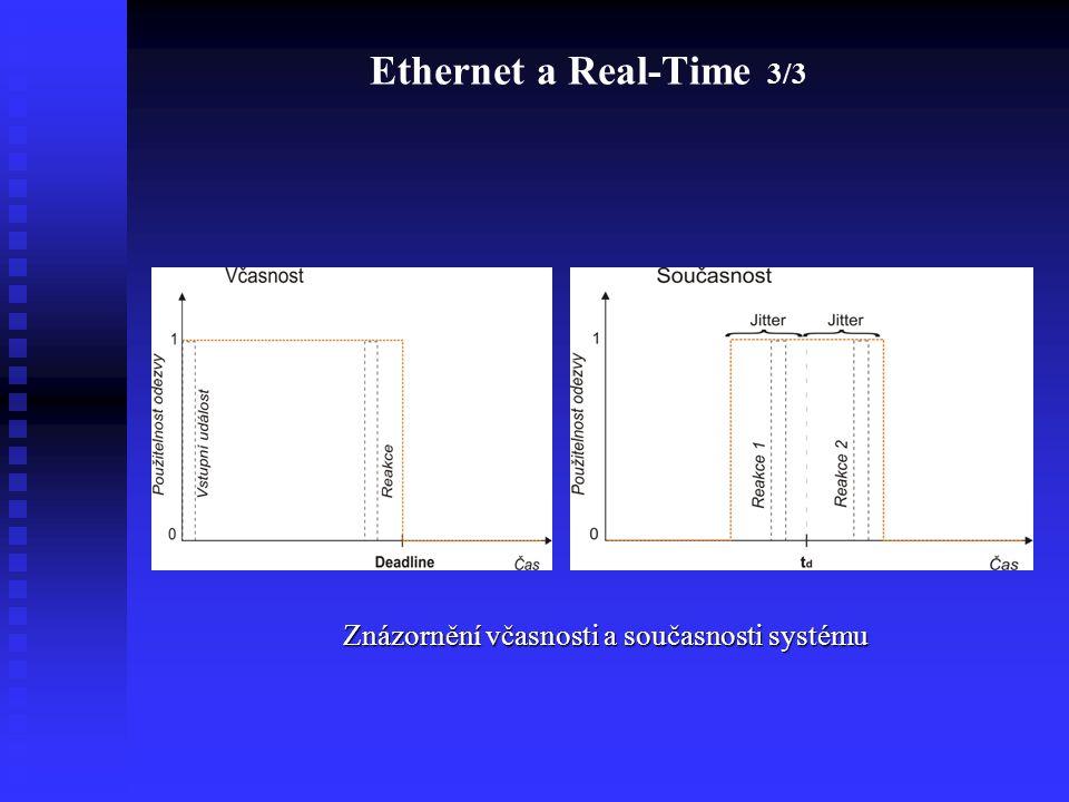 Ethernet a Real-Time 3/3 Znázornění včasnosti a současnosti systému