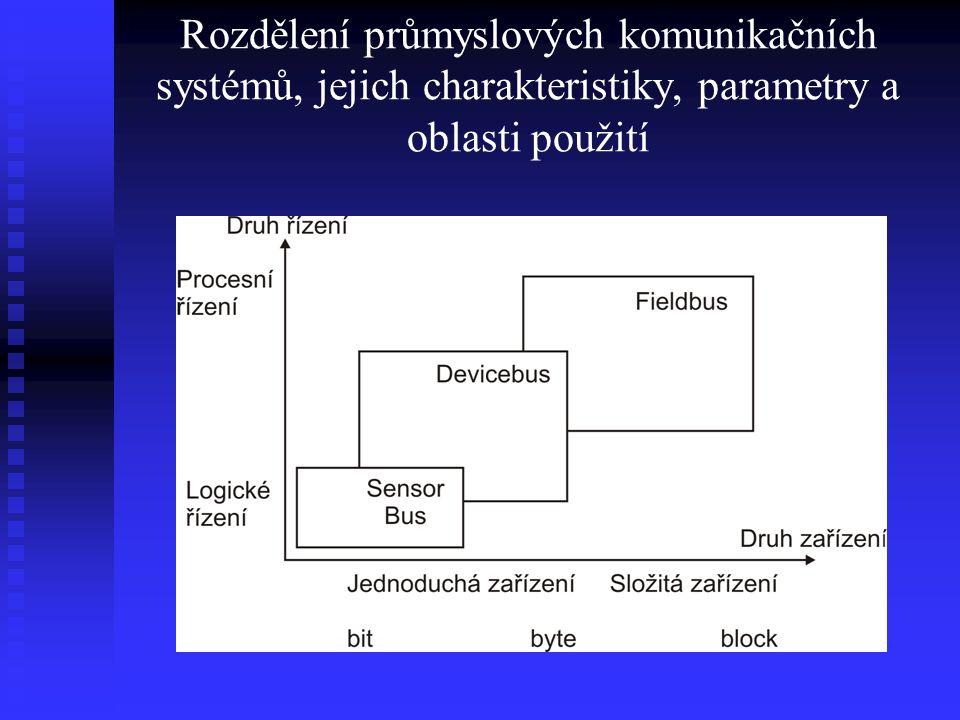 LonTalk Příklad sítě LonWorks