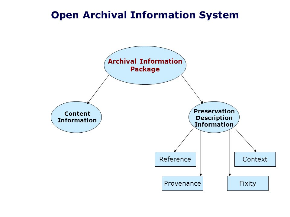 Archival Information Package Content Information Preservation Description Information ReferenceContext ProvenanceFixity Open Archival Information Syst