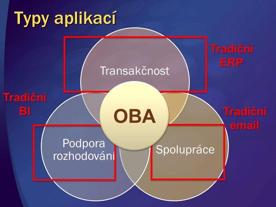 Typy aplikací Transakčnost Spolupráce Podpora rozhodování TradičníERP TradičníBI Tradičníemail OBA