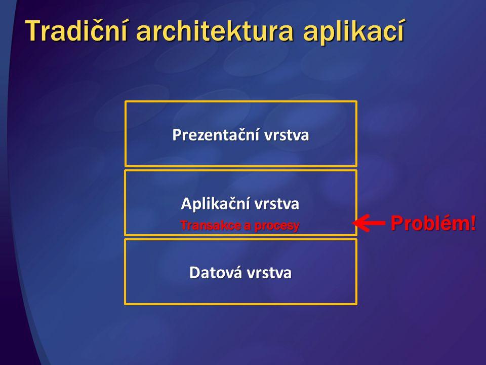 Aplikační vrstva Datová vrstva Transakce a procesy Problém! Tradiční architektura aplikací Prezentační vrstva