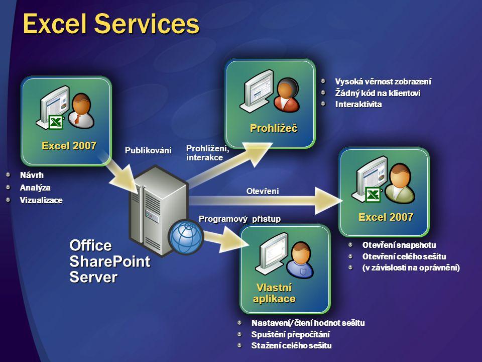 Excel 2007 NávrhAnalýzaVizualizace Prohlížeč Vysoká věrnost zobrazení Žádný kód na klientovi Interaktivita Prohlížení, interakce Vlastní aplikace Nast