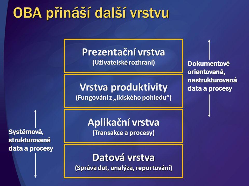 """Prezentační vrstva (Uživatelské rozhraní) Vrstva produktivity (Fungování z """"lidského pohledu"""") Aplikační vrstva (Transakce a procesy) Datová vrstva (S"""