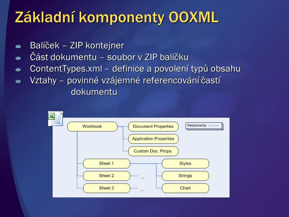 Základní komponenty OOXML Balíček – ZIP kontejner Část dokumentu – soubor v ZIP balíčku ContentTypes.xml – definice a povolení typů obsahu Vztahy – po