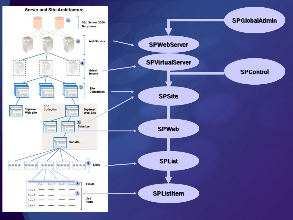 SPVirtualServer SPWebServer SPGlobalAdmin SPSite SPWeb SPList SPListItem SPControl