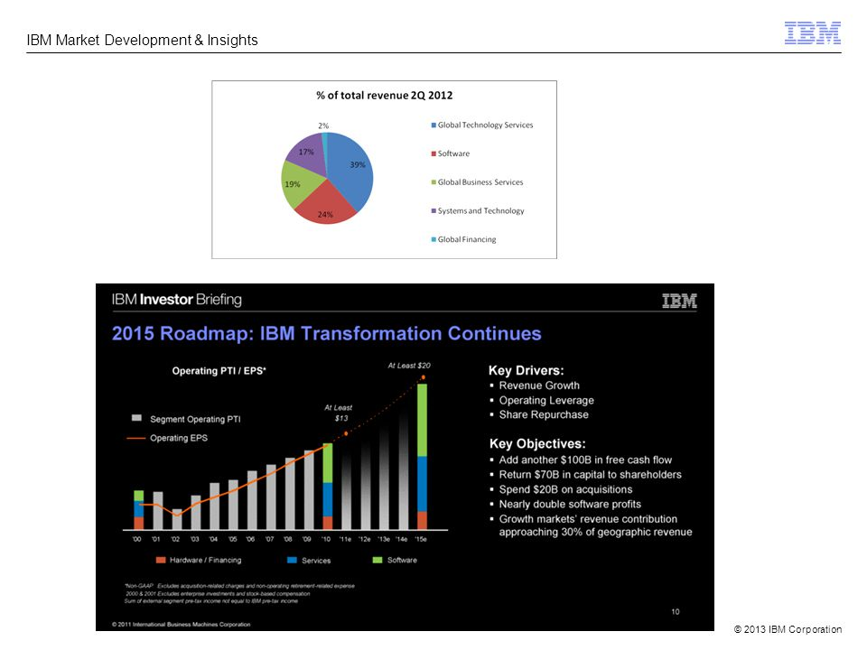 © 2013 IBM Corporation IBM Market Development & Insights