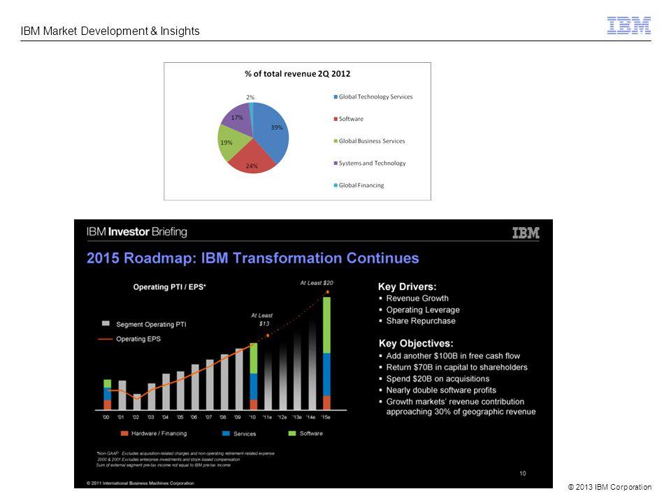 © 2013 IBM Corporation IBM Market Development & Insights Pracovní uplatnění absolventů UISK Znalostní analytik, rešeršér - Knowledge Analyst / Marketing - ad-hoc dotazy napříč IBM, podpora analytických týmů, marketingu, prodejců, atp.
