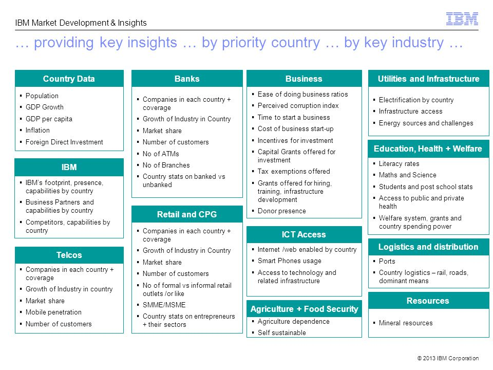© 2013 IBM Corporation IBM Market Development & Insights  Population  GDP Growth  GDP per capita  Inflation  Foreign Direct Investment Country Data Telcos  IBM's footprint, presence, capabilities by country  Business Partners and capabilities by country  Competitors, capabilities by country IBM  Companies in each country + coverage  Growth of Industry in country  Market share  Mobile penetration  Number of customers  Companies in each country + coverage  Growth of Industry in Country  Market share  Number of customers  No of ATMs  No of Branches  Country stats on banked vs unbanked Banks  Companies in each country + coverage  Growth of Industry in Country  Market share  Number of customers  No of formal vs informal retail outlets /or like  SMME/MSME  Country stats on entrepreneurs + their sectors Retail and CPG  Ease of doing business ratios  Perceived corruption index  Time to start a business  Cost of business start-up  Incentives for investment  Capital Grants offered for investment  Tax exemptions offered  Grants offered for hiring, training, infrastructure development  Donor presence Business  Electrification by country  Infrastructure access  Energy sources and challenges Utilities and Infrastructure Logistics and distribution  Literacy rates  Maths and Science  Students and post school stats  Access to public and private health  Welfare system, grants and country spending power Education, Health + Welfare  Ports  Country logistics – rail, roads, dominant means ICT Access  Internet /web enabled by country  Smart Phones usage  Access to technology and related infrastructure  Agriculture dependence  Self sustainable Agriculture + Food Security  Mineral resources Resources … providing key insights … by priority country … by key industry …