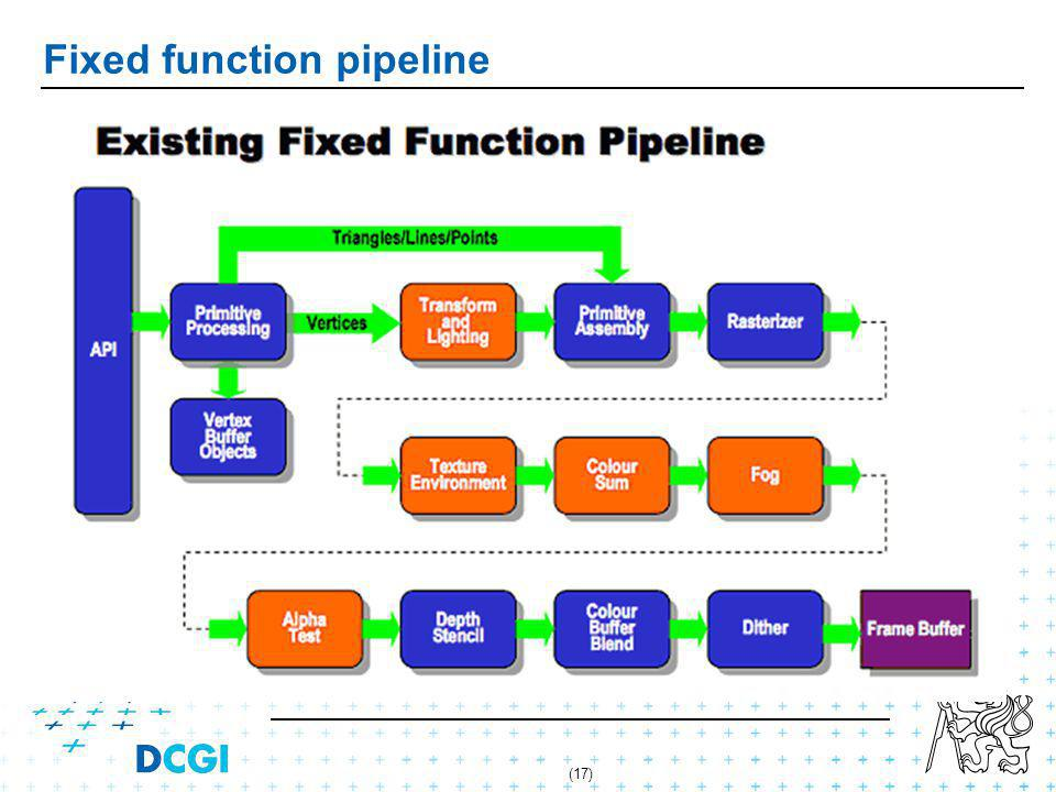 (17) Fixed function pipeline