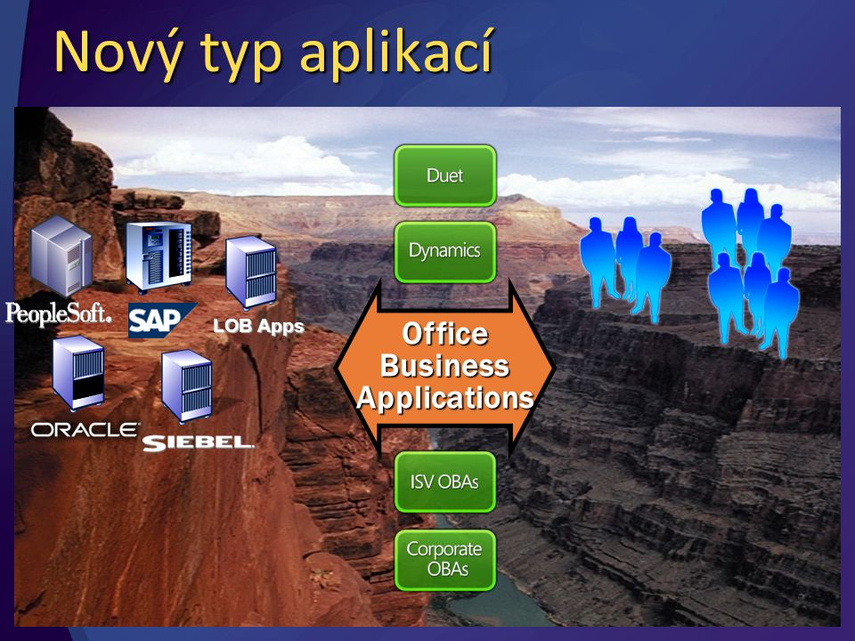 Více než jenom součet částí + Realita + Implicitní + Nestrukturované + Spolupráce + Časté výjimky + Dynamika + = Idealizace Explicitní StrukturovanéTransakceFormálníNeměnnost OBA (Office Business Applications)