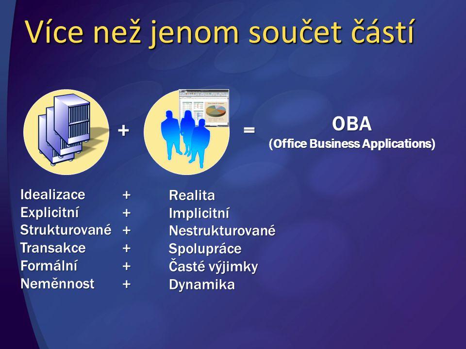 OBA Office Informace zpřístupněné prostřednictvím Office System 2007 (Office aplikace, Windows SharePoint Services, Office SharePoint Server) Business Řeší určitý firemní problém, typicky překrývající více existujících aplikací Applications Mohou být vyvíjeny, nasazeny, integrovány, spravovány