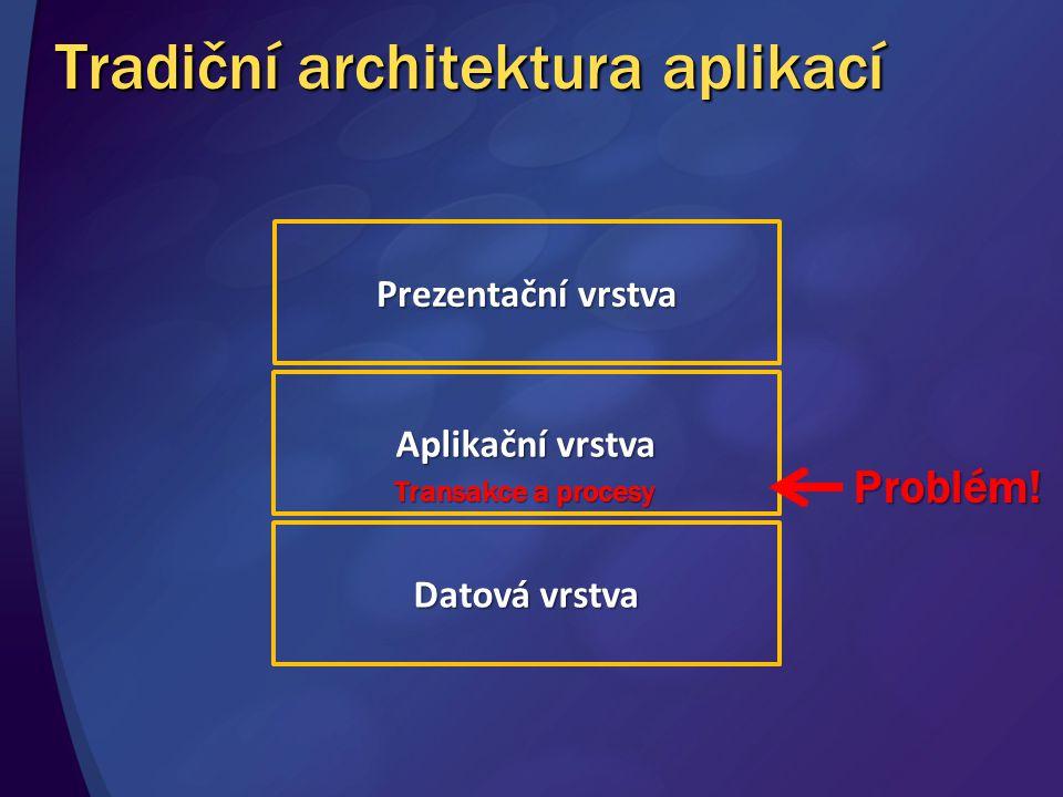 Nesoulad v aplikační vrstvě Účastníci: lidé, role Tok práce: dynamický, pružný Data: nestrukturovaná, dokumenty Účastníci: aplikace, služby Tok práce: přesný, protokoly Data: strukturovaná, transakční Svět aplikací Svět lidí