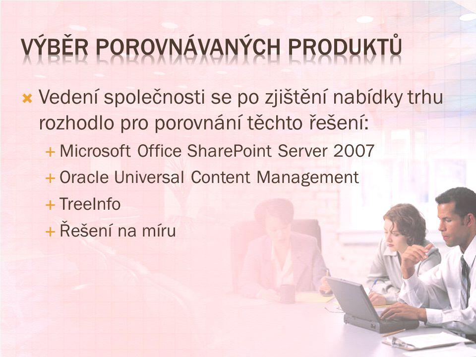  Vedení společnosti se po zjištění nabídky trhu rozhodlo pro porovnání těchto řešení:  Microsoft Office SharePoint Server 2007  Oracle Universal Content Management  TreeInfo  Řešení na míru