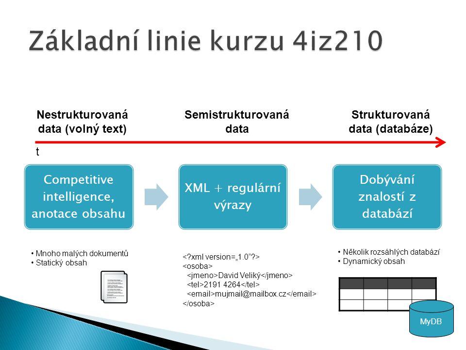 Competitive intelligence, anotace obsahu XML + regulární výrazy Dobývání znalostí z databází Nestrukturovaná data (volný text) Strukturovaná data (databáze) t Mnoho malých dokumentů Statický obsah Několik rozsáhlých databází Dynamický obsah Semistrukturovaná data MyDB David Veliký 2191 4264 mujmail@mailbox.cz