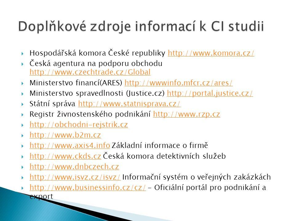  Hospodářská komora České republiky http://www.komora.cz/http://www.komora.cz/  Česká agentura na podporu obchodu http://www.czechtrade.cz/Global http://www.czechtrade.cz/Global  Ministerstvo financí(ARES) http://wwwinfo.mfcr.cz/ares/http://wwwinfo.mfcr.cz/ares/  Ministerstvo spravedlnosti (Justice.cz) http://portal.justice.cz/http://portal.justice.cz/  Státní správa http://www.statnisprava.cz/http://www.statnisprava.cz/  Registr živnostenského podnikání http://www.rzp.czhttp://www.rzp.cz  http://obchodni-rejstrik.cz http://obchodni-rejstrik.cz  http://www.b2m.cz http://www.b2m.cz  http://www.axis4.info Základní informace o firmě http://www.axis4.info  http://www.ckds.cz Česká komora detektivních služeb http://www.ckds.cz  http://www.dnbczech.cz http://www.dnbczech.cz  http://www.isvz.cz/isvz/ Informační systém o veřejných zakázkách http://www.isvz.cz/isvz/  http://www.businessinfo.cz/cz/ - Oficiální portál pro podnikání a export http://www.businessinfo.cz/cz/