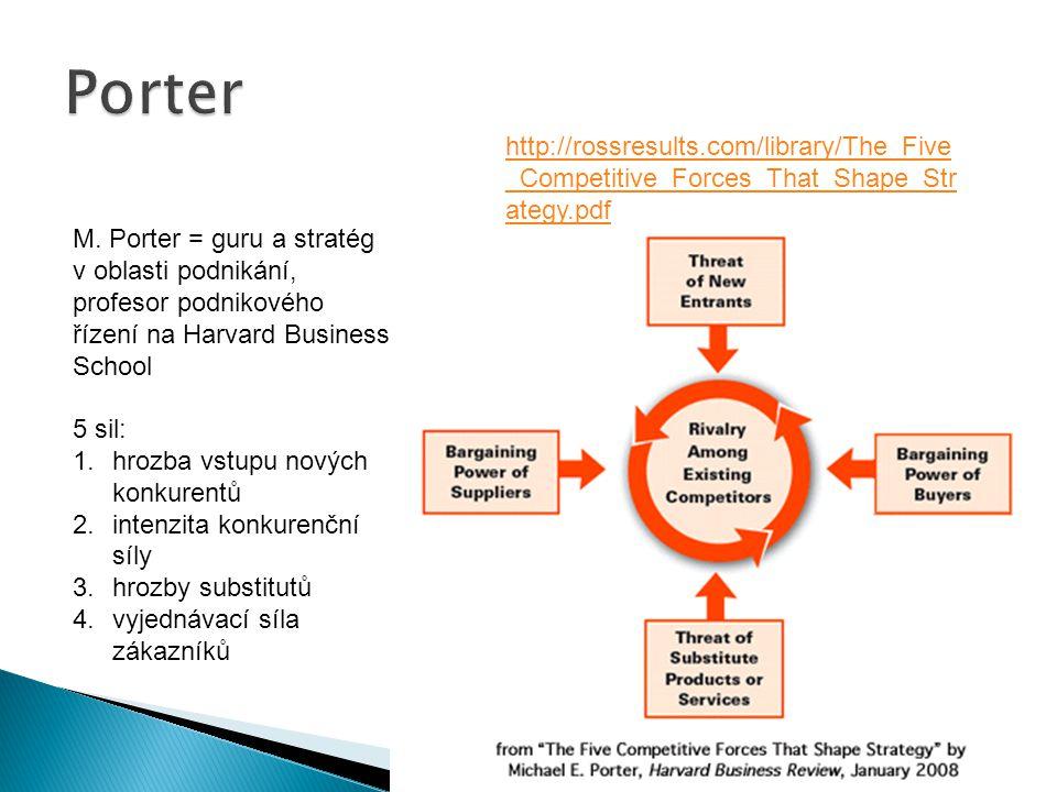 M. Porter = guru a stratég v oblasti podnikání, profesor podnikového řízení na Harvard Business School 5 sil: 1.hrozba vstupu nových konkurentů 2.inte