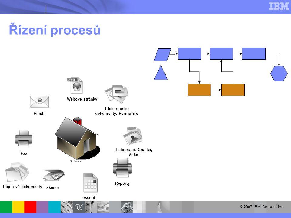 © 2007 IBM Corporation Skener Fax Email Webové stránky Elektronické dokumenty, Formuláře Reporty Fotografie, Grafika, Video Papírové dokumenty ostatní Řízení procesů