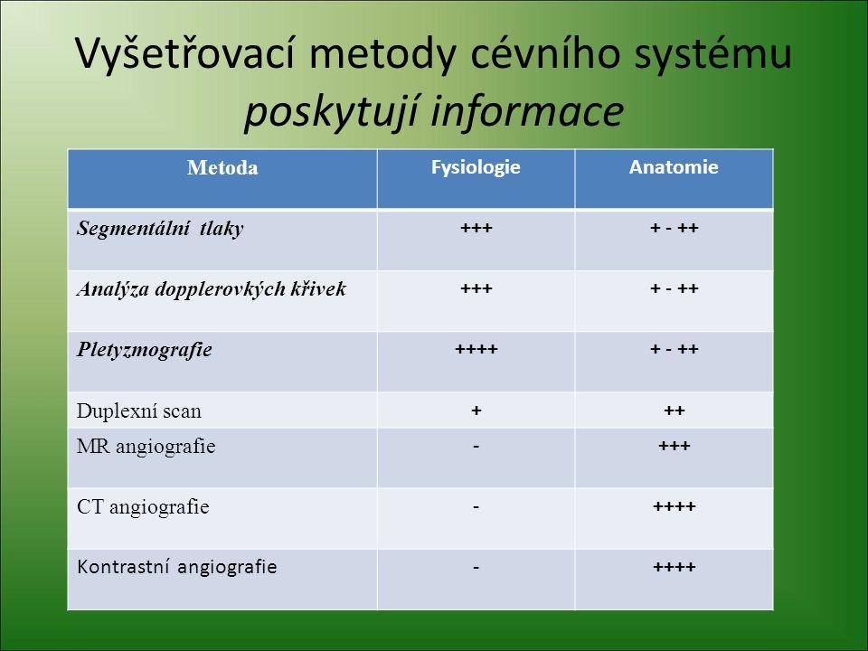 Vyšetřovací metody cévního systému poskytují informace Metoda FysiologieAnatomie Segmentální tlaky ++++ - ++ Analýza dopplerovkých křivek ++++ - ++ Pl