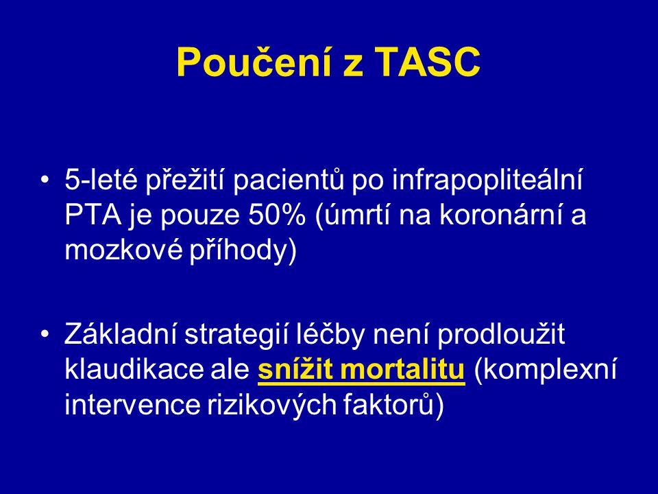 Poučení z TASC 5-leté přežití pacientů po infrapopliteální PTA je pouze 50% (úmrtí na koronární a mozkové příhody) Základní strategií léčby není prodloužit klaudikace ale snížit mortalitu (komplexní intervence rizikových faktorů)