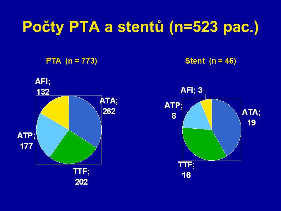 Počty PTA a stentů (n=523 pac.) PTA (n = 773) Stent (n = 46)
