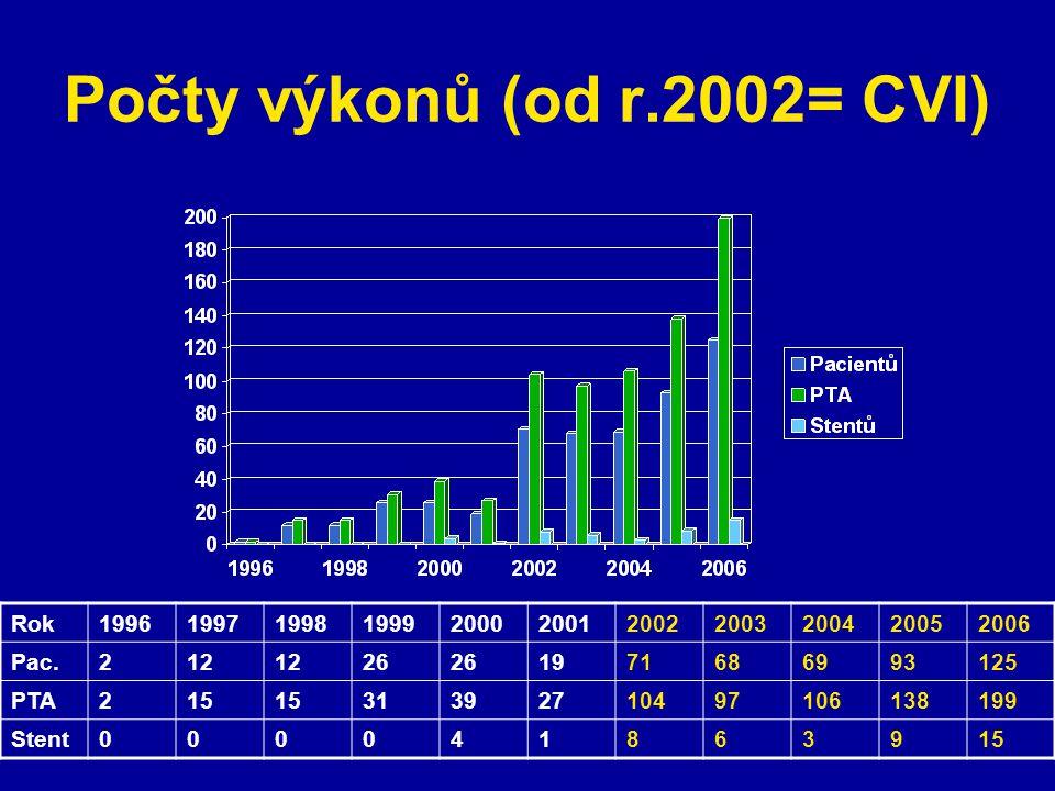 Počty výkonů (od r.2002= CVI) Rok19961997199819992000200120022003200420052006 Pac.212 26 1971686993125 PTA215 31392710497106138199 Stent000041863915