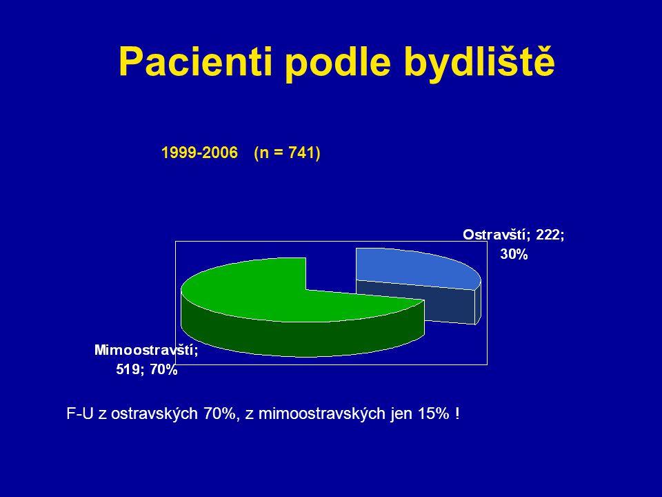 Pacienti podle bydliště 1999-2006 (n = 741) F-U z ostravských 70%, z mimoostravských jen 15% !