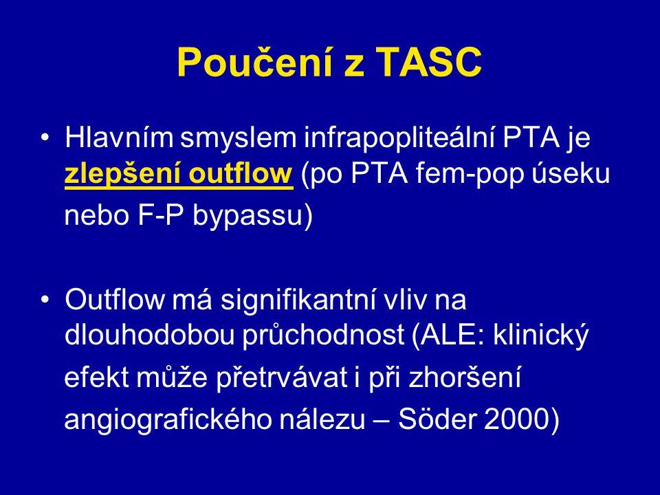 Poučení z TASC Technický úspěch infrapopliteální PTA je 86-100% (u uzávěrů nižší) Velké komplikace 2-6% (především větší hematomy v třísle a okluze tepen, nebezpečné jsou infekce) Jde o polymorbidní pacienty (DM 63-91%, ICHS 70-90% atd) ESRD (end-stage-renal-disease) je asi negativním prognostickým znamením