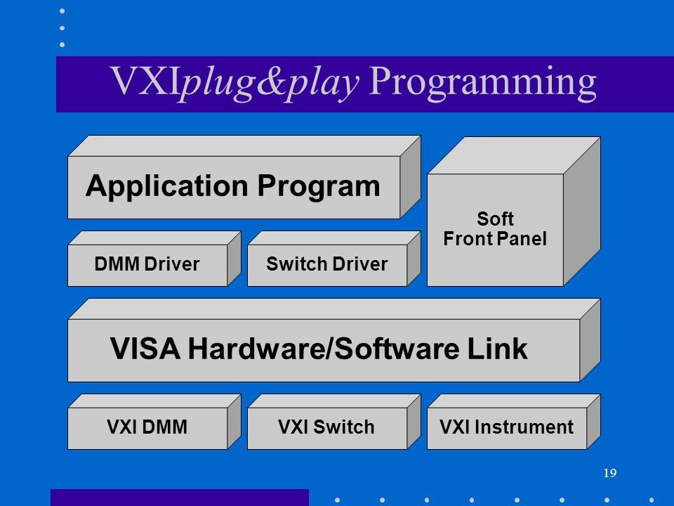 19 VXIplug&play Programming VXI DMMVXI SwitchVXI Instrument VISA Hardware/Software Link Soft Front Panel DMM DriverSwitch Driver Application Program
