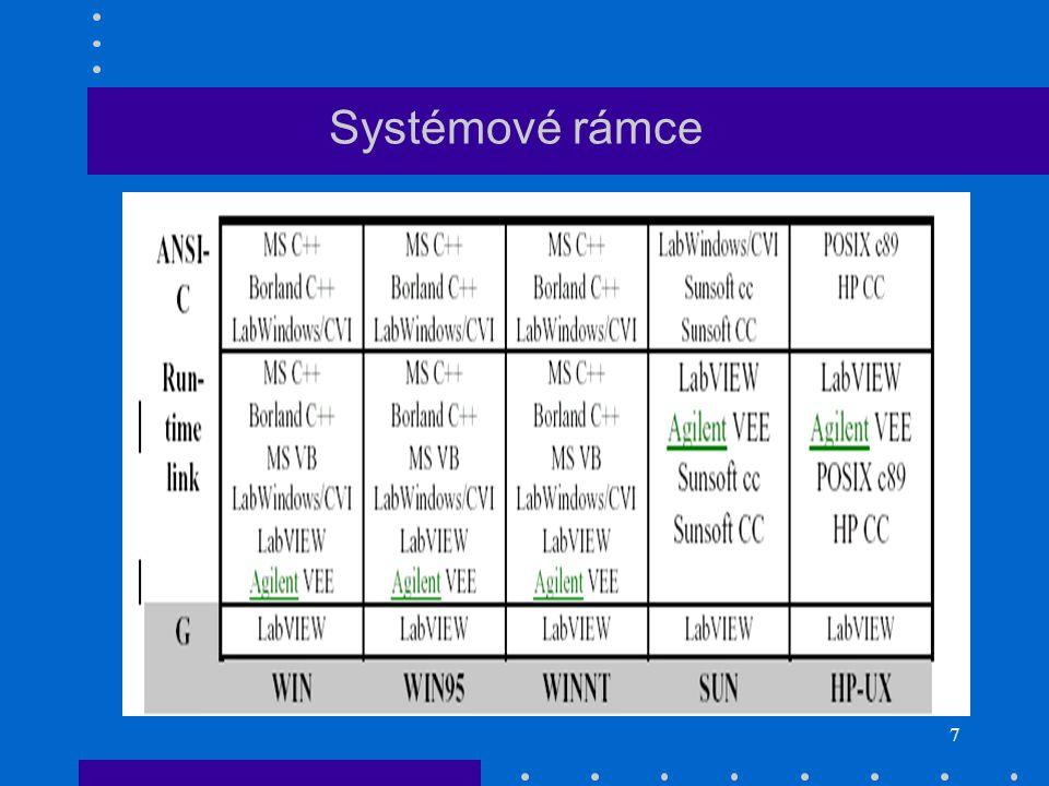 7 Systémové rámce