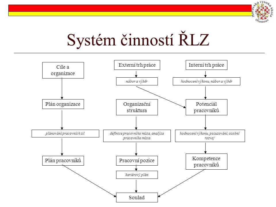 Systém činností ŘLZ Cíle a organizace Plán organizace plánování pracovních sil Plán pracovníků Externí trh práce nábor a výběr Organizační struktura d